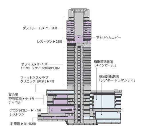 阪急ホテルのフロアマップ