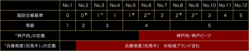 神戸肉流通推進協議会公式サイト1