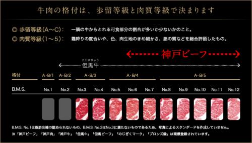 神戸肉流通推進協議会公式サイト2